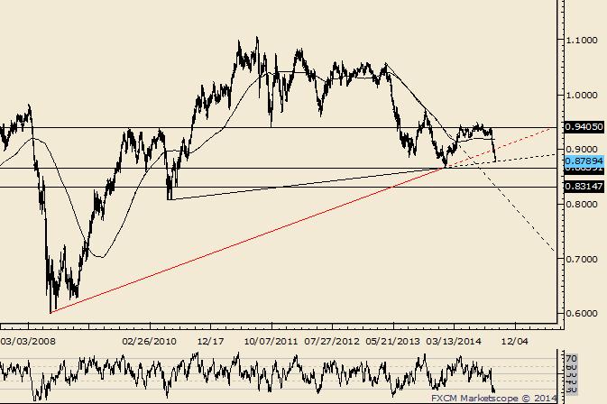 AUD/USD at 5 Year Neckline