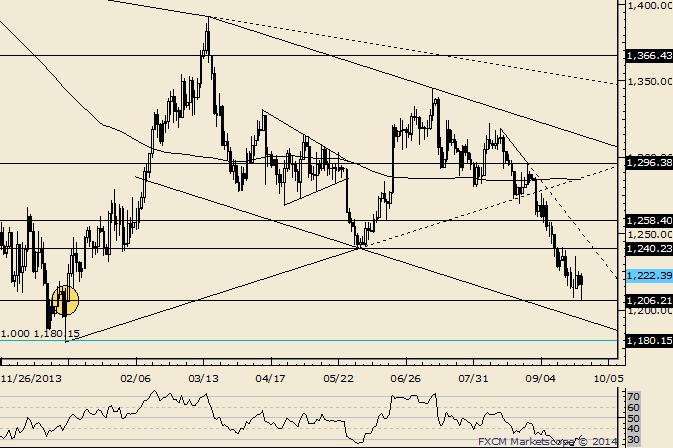 Gold Rebounds Near Huge 1206 Level; 1240 is Resistance