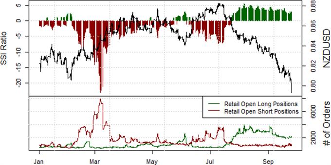 New Zealand Dollar at Risk of Major Breakdown