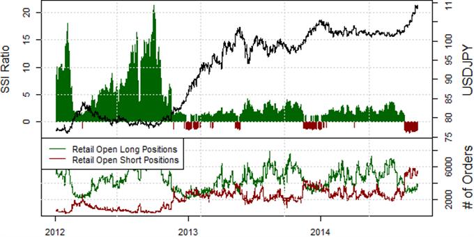 US Dollar Likely to Hit Fresh Highs versus Yen