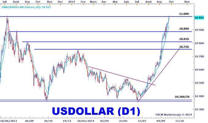 Analyse technique Dow Jones-FXCM US Dollar Index