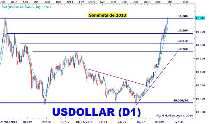 Idée de Trading DailyFX : Short agressif du Dow Jones-FXCM US Dollar Index