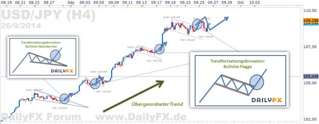USD/JPY - Trendfortsetzungsformation löst sich auf