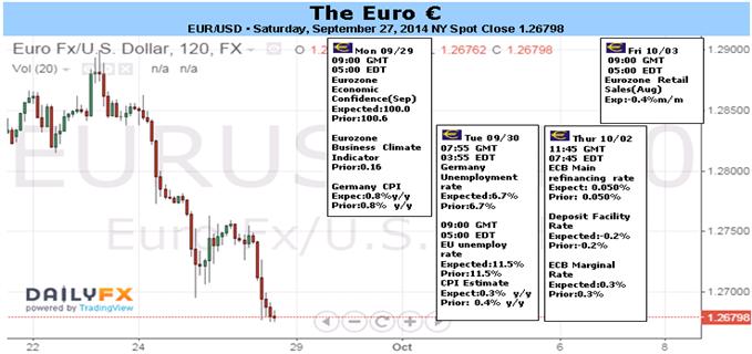 EZB könnte unentschlossen bleiben, doch der Euro wird trotzdem Rechnung tragen