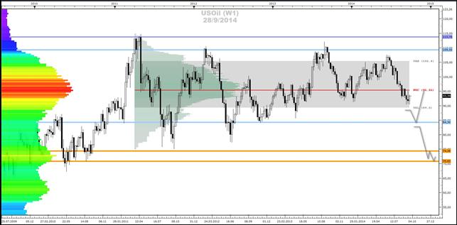 Crude-Oil, Gold- und Silber - Market-Profile (29.09.2014)