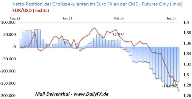 EUR/USD: Ein Antizipieren vor dem Zinsentscheid?  Institutionelle Spekulanten setzen auf expansive EZB
