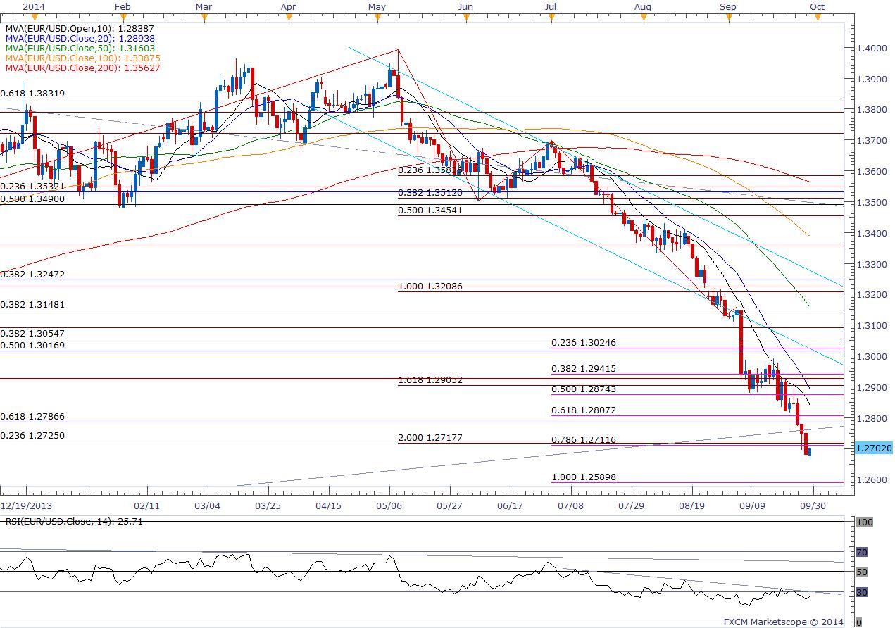 Euro Vulnerable To Slowing Inflation Bearish Nzdusd Setup Favored