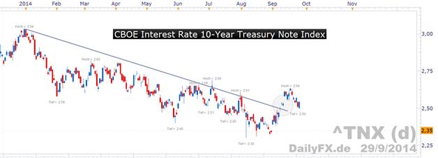 Gold-ETF-Holdings fallen auf ein 5-Jahrestief & auch am Terminmarkt fällt die Position spekulativer Marktteilnehmer