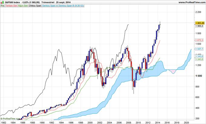 Indices boursiers - Incertitude avant le NFP US