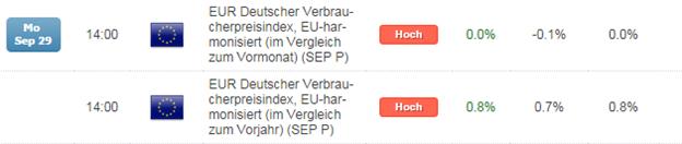 Kurzer Marktüberblick 30.09.2014