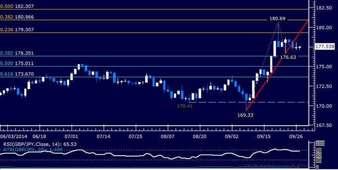 GBP/JPY Technical Analysis: Breakdown in the Works?