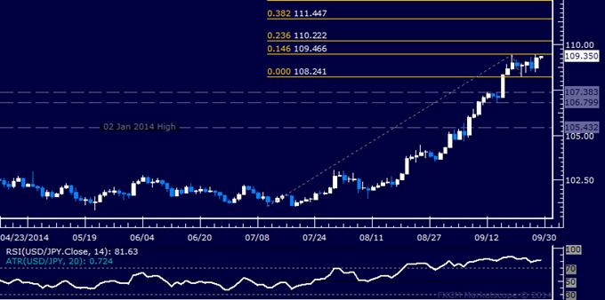 USD/JPY Technical Analysis: Range-Bound Below 110.00 Mark