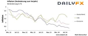 Euro findet keinen Halt – Kerninflation fällt überraschend weiter