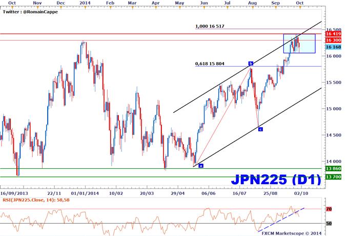 Stratégies de Trading sur la corrélation Nikkei 225 / USDJPY