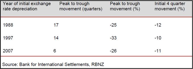 Prévisions_Forex_dollar_néo-zélandais