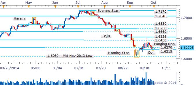 GBP/USD Bears Take A Breather As A Doji Denotes Deliberation