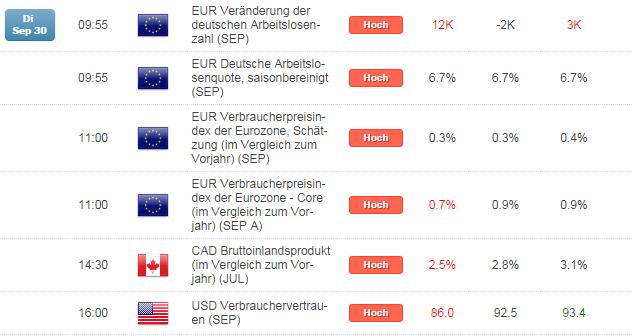 Kurzer Marktüberblick 01.10.2014