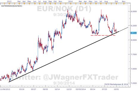 Norges Bank Buys Krone, Weakening the EUR/NOK Currency Pair
