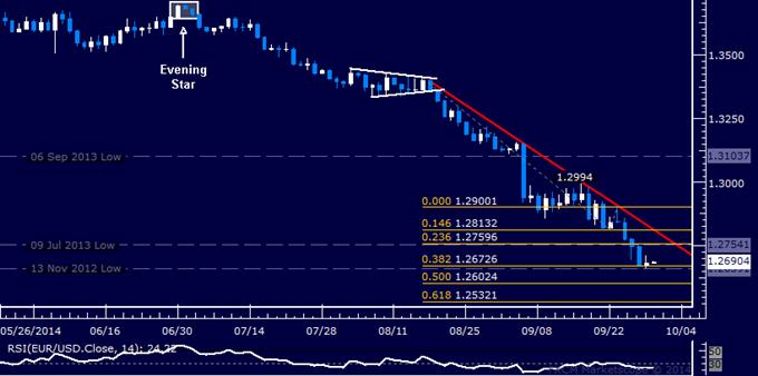 EUR/USD Technical Analysis: 4-Day Losing Streak Broken