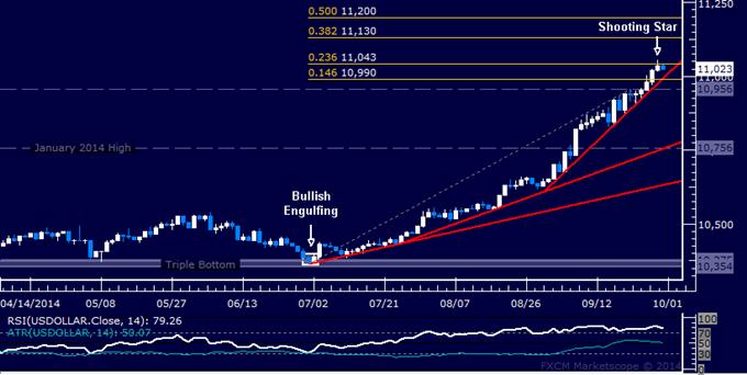 US Dollar Technische Analyse: Steht ein Pullback in den Karten?