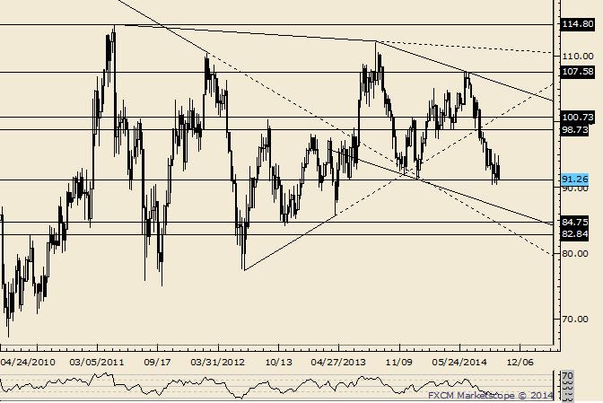 Crude-Rückgang könnte um 85 kapitulieren