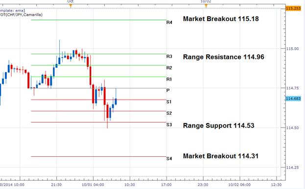 CHF/JPY wendet innerhalb der Trading-Range