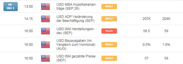 DAX vor der EZB am Donnerstag wohl ruhig und unspektakulär zwischen 9.400 und 9.500 Punkten