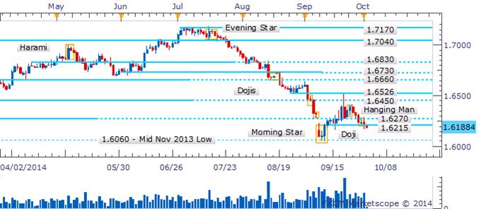 GBP/USD Resumes Descent Amid Absence Of Bullish Candlesticks