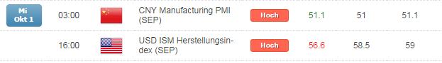 Kurzer Marktüberblick 02.10.2014