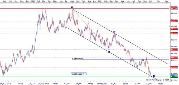 Stratégies de Trading : EURGBP, de retour sur les plus bas de juillet 2012