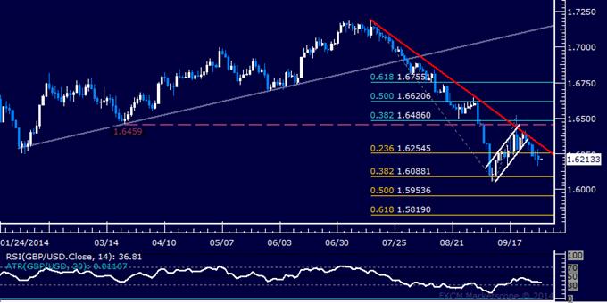 GBP/USD Technical Analysis: Short Making Slow Progress