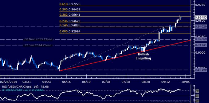 USD/CHF Technical Analysis: Buyers Claim 0.95 Figure