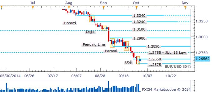 EUR/USD Descent Stalls As A Doji Candlestick Highlights Hesitation