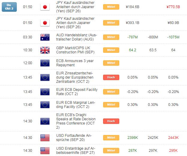 Kurzer Marktüberblick 03.10.2014