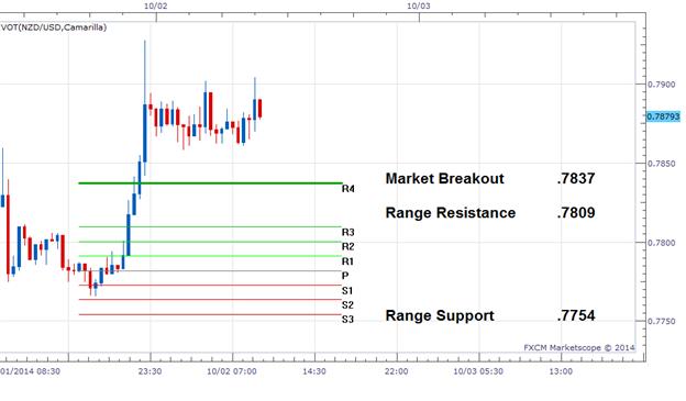 Aktualisierung zum NZD/USD Breakout