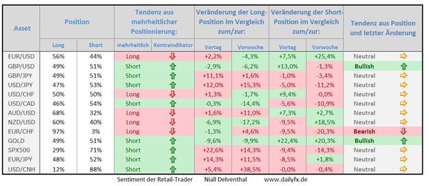 Speculative Sentiment Index - 02.10.2014