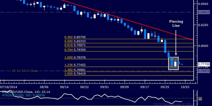 NZD/USD Technical Analysis: Kiwi Bounce May Be Ahead