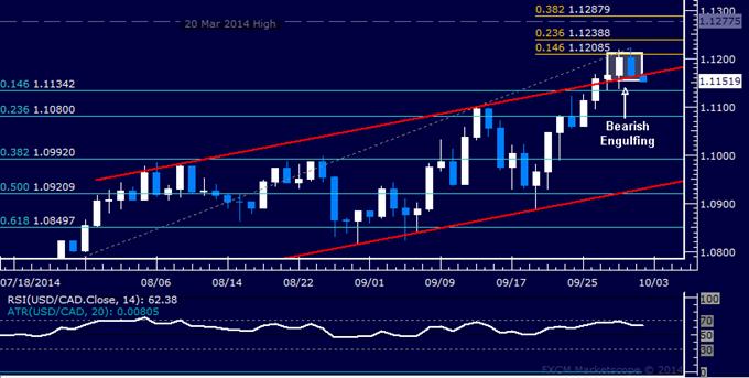 USD/CAD Technical Analysis: Setting a Top Near 1.12?