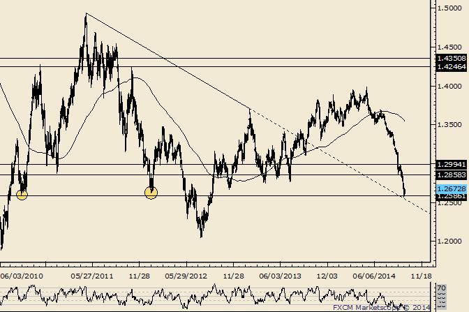 EUR/USD zeigt Anzeichen einer Wende zum Monatsbeginn