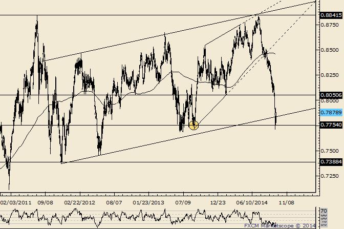 NZD/USD Breakdown Level (.8050) is Now Resistance