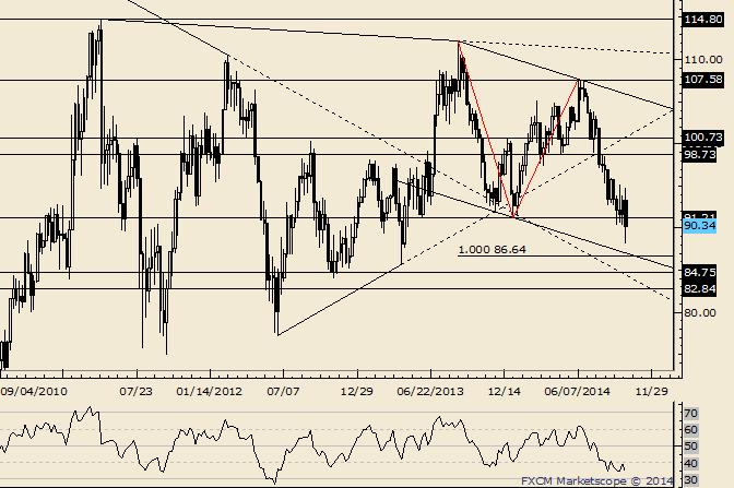 Crude nähert sich gemessenem Level von 86,64