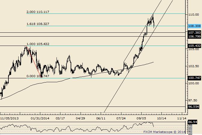 USD/JPY Working on Outside Week Reversal
