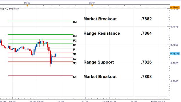 EUR/GBP Range-Wende Update