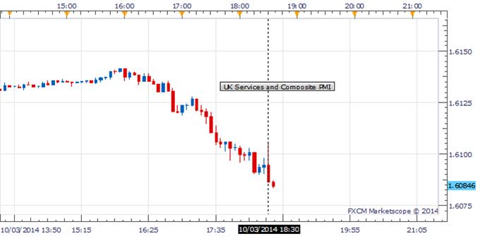 GBP/USD Continued Its Slide Below 1.6100 As UK PMIs Missed Estimates