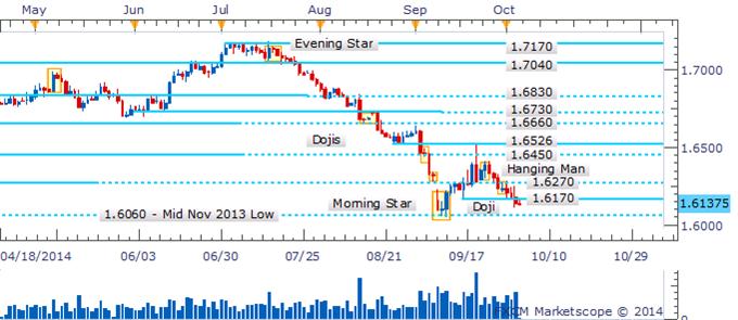 GBP/USD Eyes 2014 Low With Bullish Candlesticks Lacking