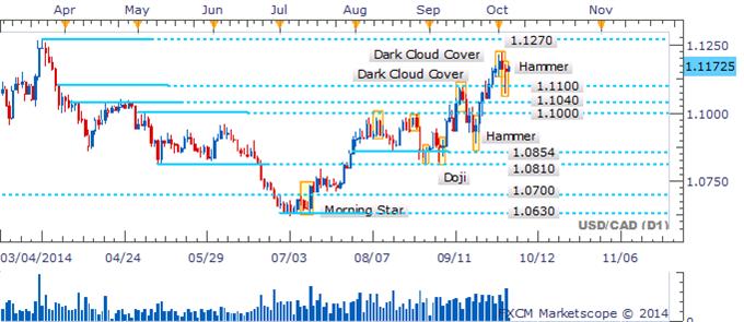 USD/CAD Gaze Turns Back To 2014 High After Hammer Emerges