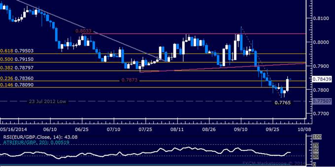 EUR/GBP Technical Analysis: Looking to Re-Establish Short