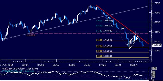GBP/USD Technical Analysis: Short Trade Nearing Target
