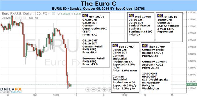 Nach EZB und NFPs ist der EUR/USD mehr als sonst von Daten beeinflusst