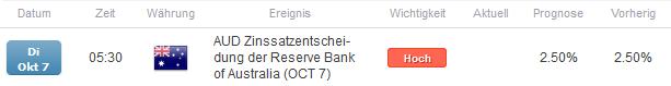 """AUD/USD: Noch immer """"Periode der Stabilität""""?"""